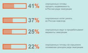 Как уехать из России навсегда без денег: подробная и полезная информация