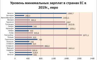 Средняя зарплата в Чехии
